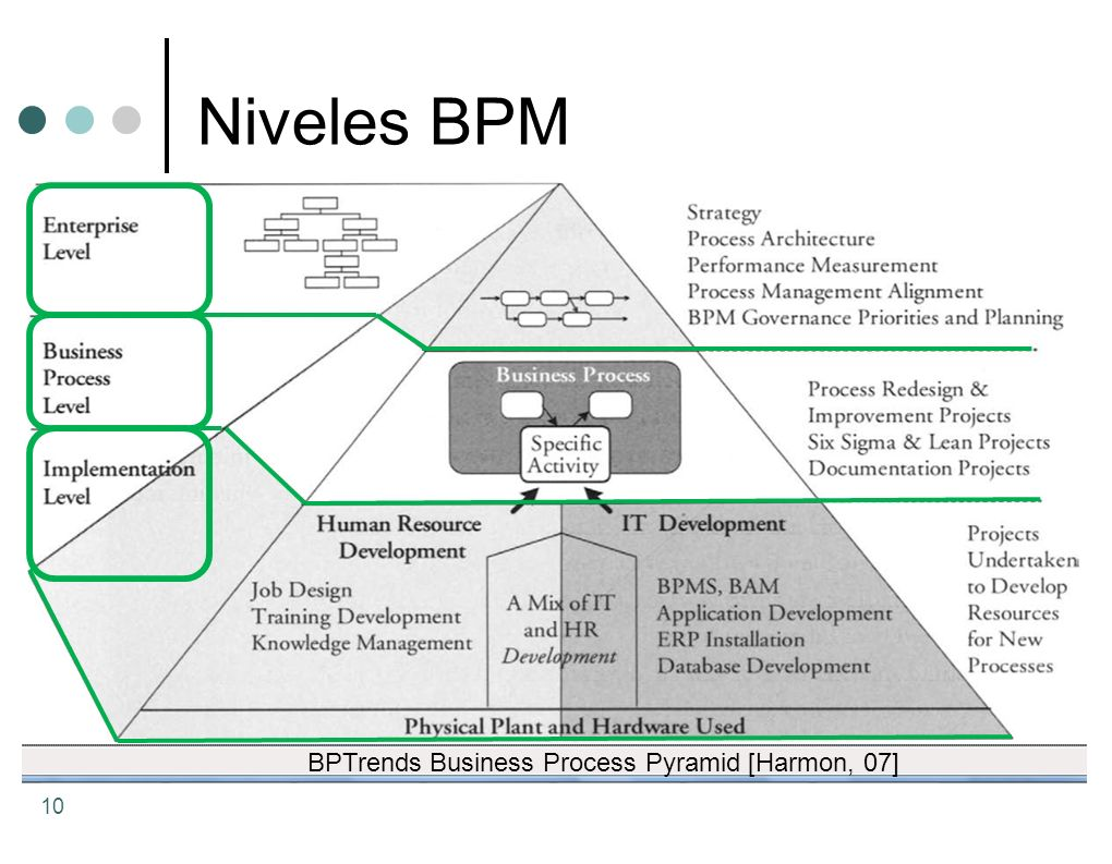Niveles BPM BPTrends Business Process Pyramid [Harmon, 07]